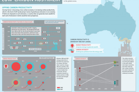 A Low Carbon Australia Infographic
