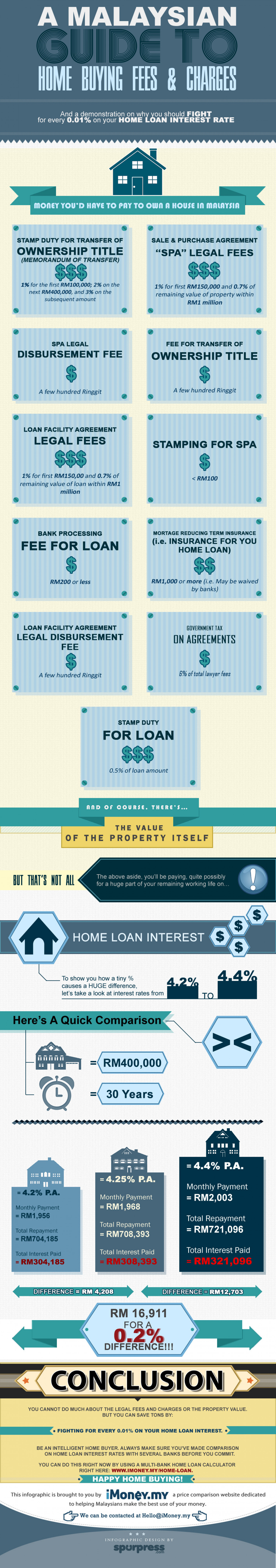 A Malaysian Guide to Home Buying Fees and Charges Infographic