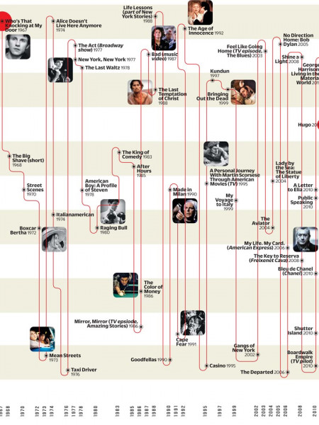 A Man For All Genres Infographic
