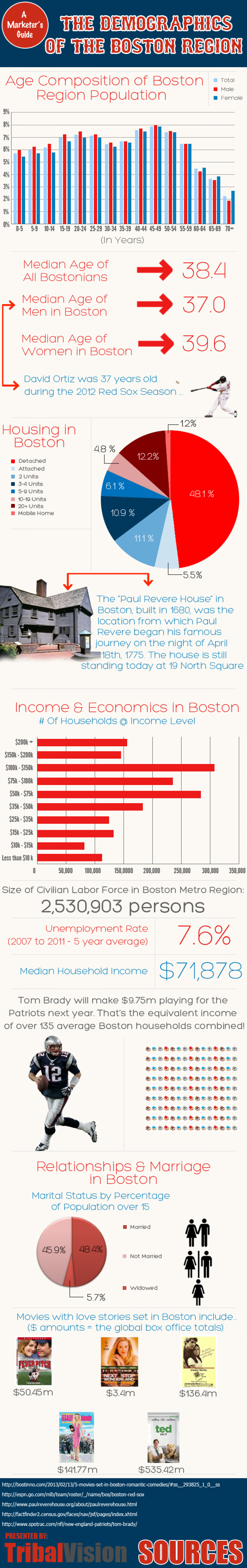A Marketer's Guide to the Demographics of Boston Infographic