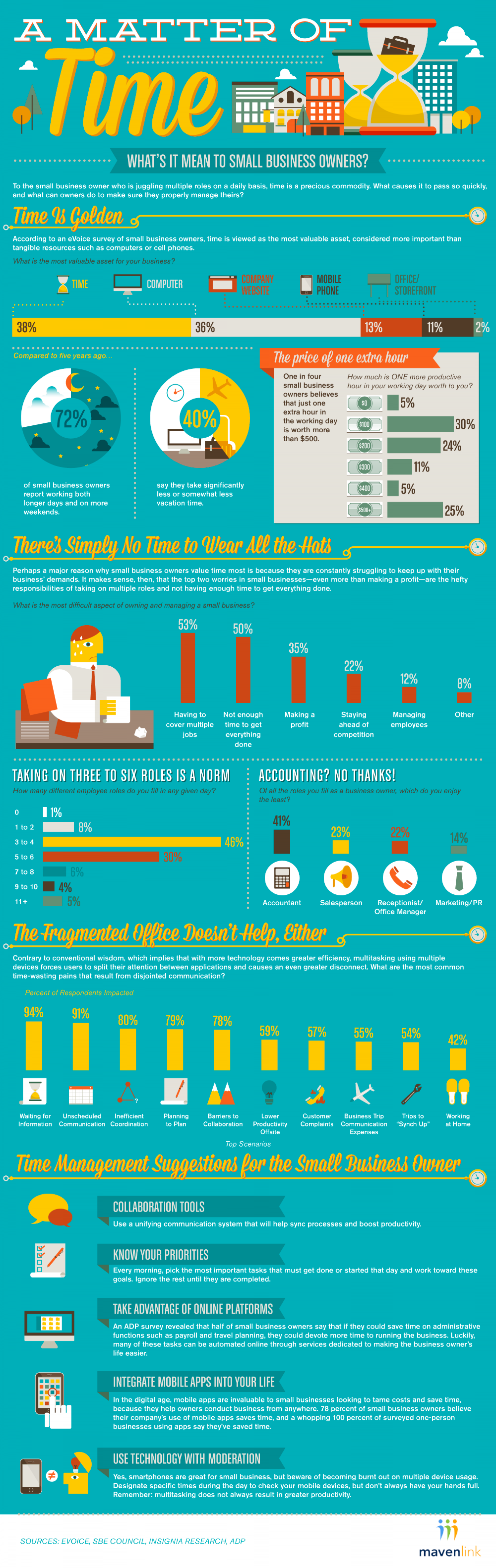 A Matter of Time: What Does Time Mean to Small Business Owners Infographic