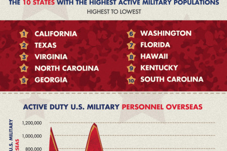 A Military of Many: Soldiers and Families Serving Here and Around the Globe Infographic