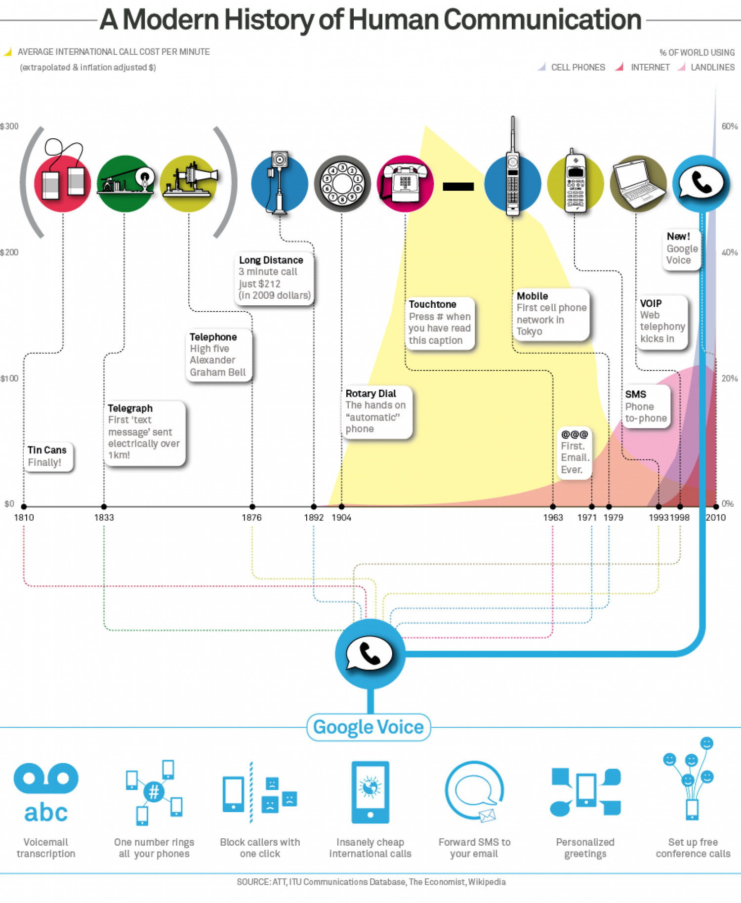 A Modern History of Human Communication  Infographic