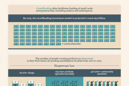 A Movement in the Making: The Emergence of the Maker Movement Infographic