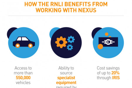 A New Driving Force for RNLI Infographic