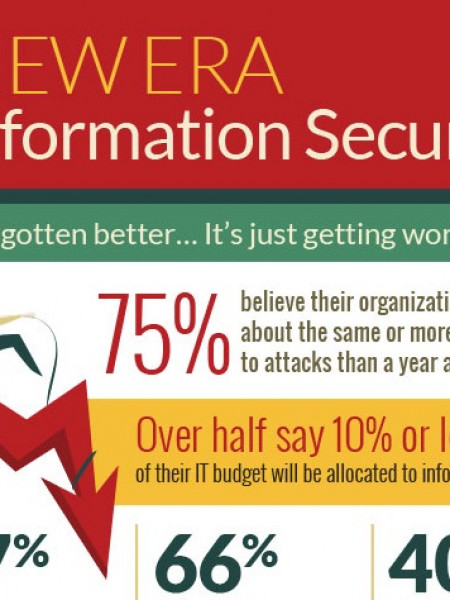 A New Era in Information Security Infographic