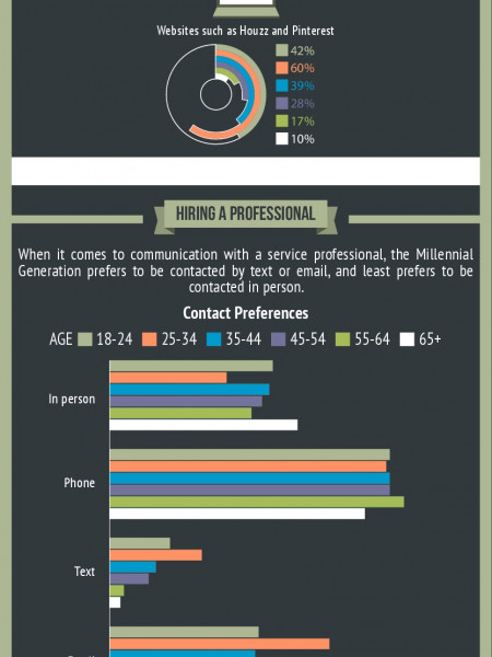 A New Generation of Homeowners Infographic