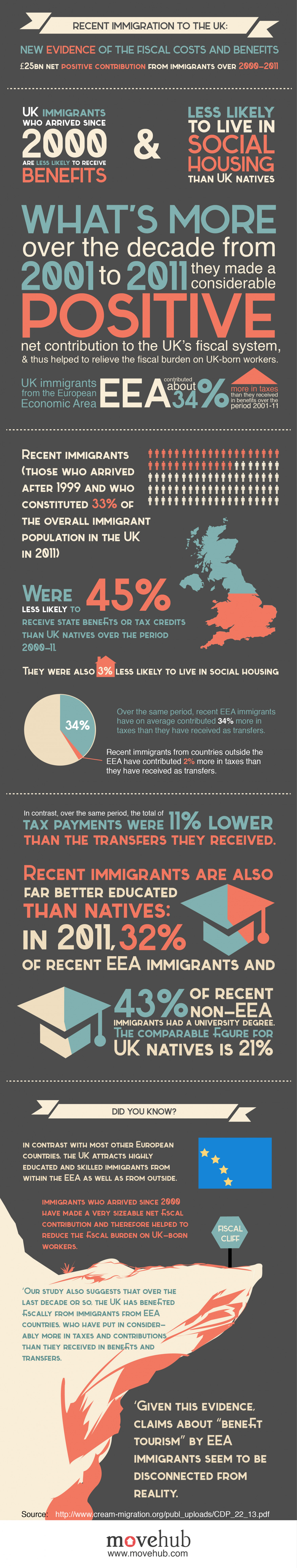 A New Look at Immigration to the UK Infographic