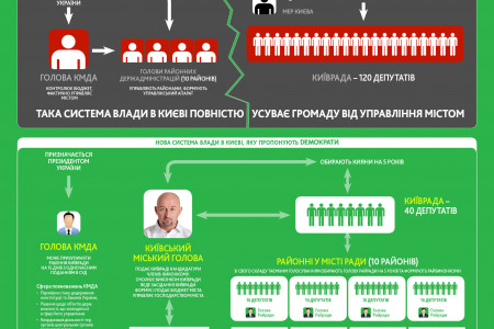 A New Scheme of Power in Kiev Infographic