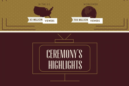 A Night Of Charm and Social Media Infographic