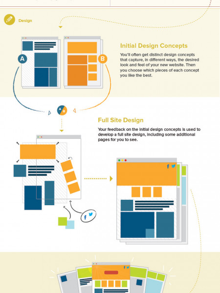 A Nonprofit Web Design Process Infographic
