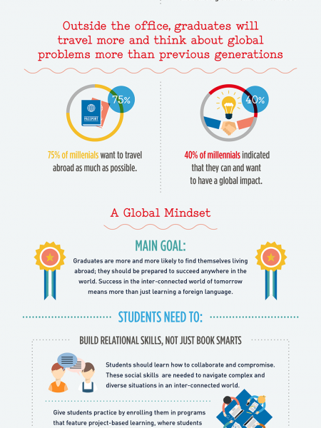 A Passport to Global Citizenship Infographic