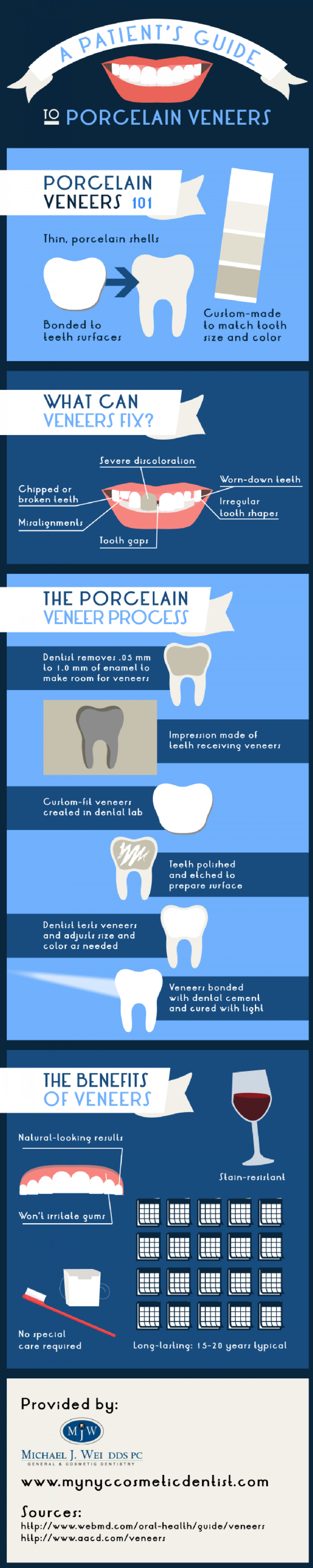 A Patient's Guide to Porcelain Veneers Infographic