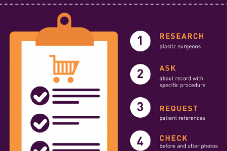 A Patient's Guide to Pricing Plastic Surgery Infographic