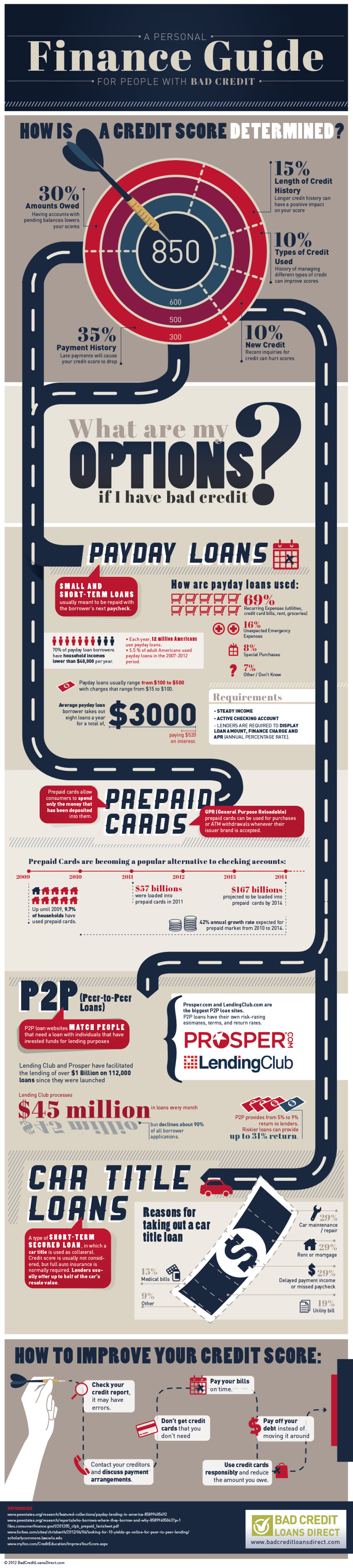 A PERSONAL FINANCE GUIDE FOR PEOPLE WITH BAD CREDIT Infographic