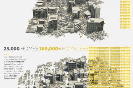 A Policy of Displacement Infographic