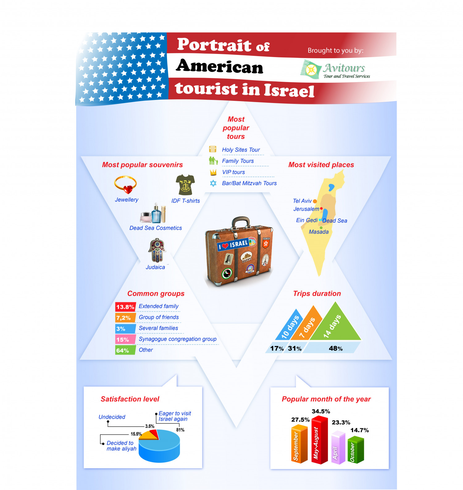 A portrait of American Tourist visiting Israel Infographic