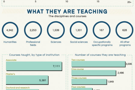 A Portrait of Part-Time Faculty Infographic