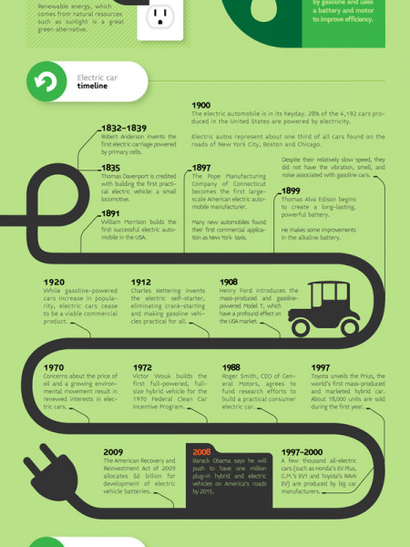 A Primer on Electric Cars Infographic