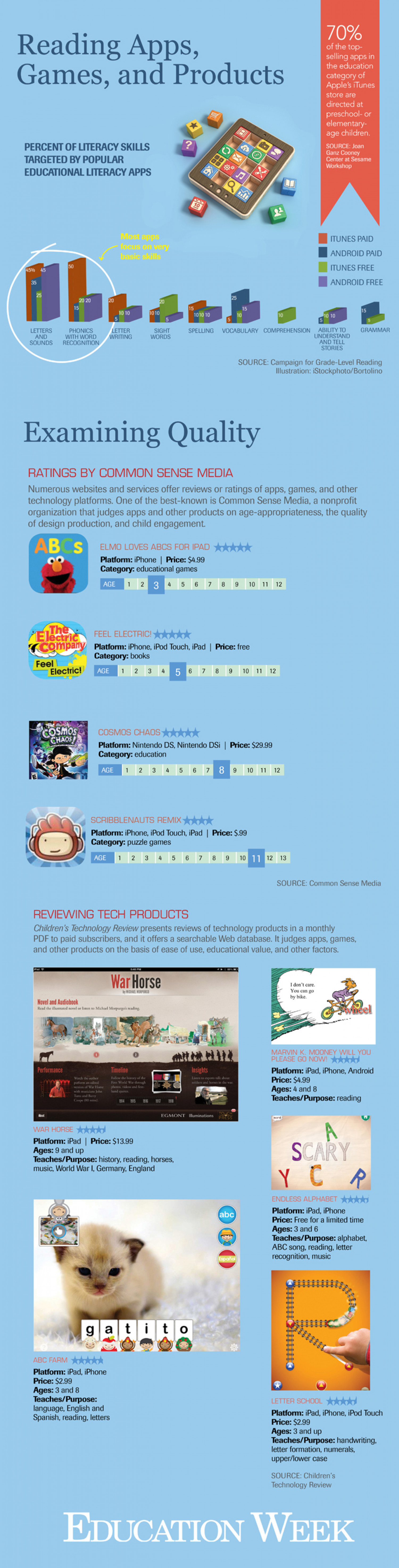 A Primer on Mobile Apps for Young Students Learning to Read Infographic