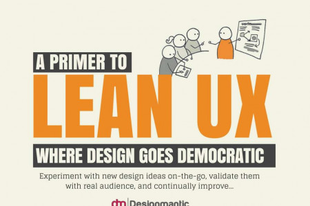 A Primer To Lean UX Infographic