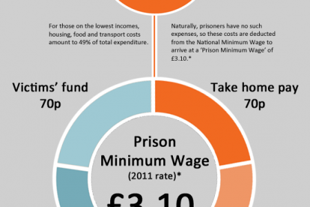 A Prison Minimum Wage Infographic