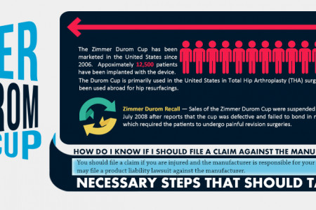 A Quick Glimpse To The Truth About Defective Zimmer Durom Cup Hip Implant Infographic