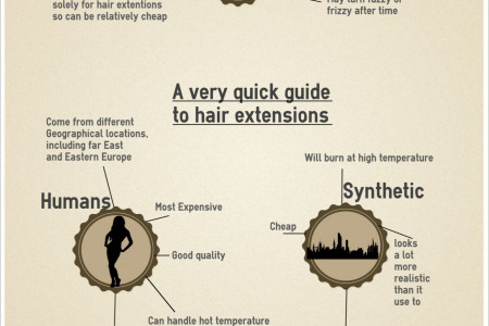 A quick guide to hair extensions Infographic