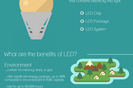 A Quick Guide to LED Infographic