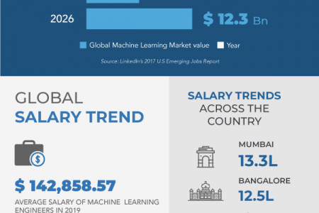 A Quick Introduction to Machine Learning  Infographic
