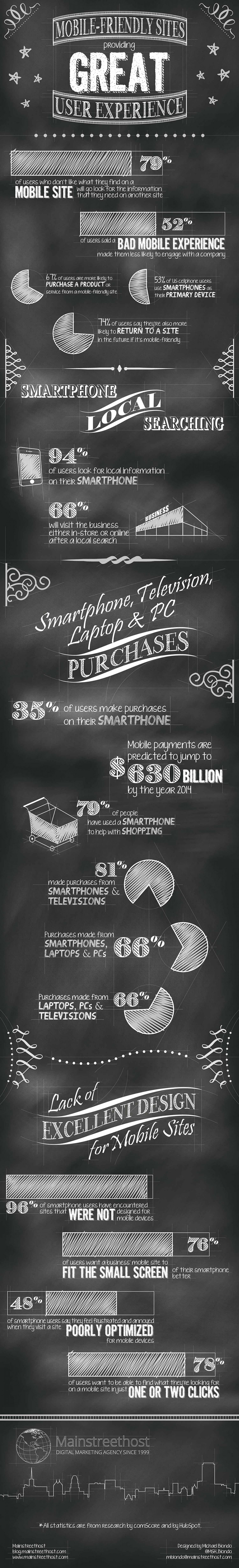 A Quick Lesson in Responsive Design Infographic