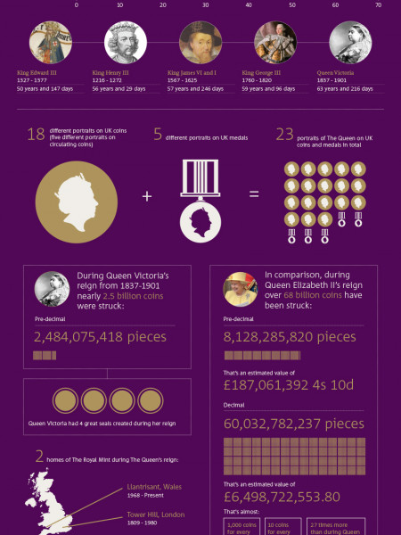 Her Majesty The Queen becomes Britain's longest reigning monarch Infographic