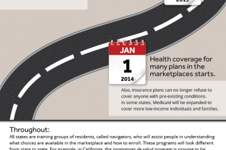 A Road Map for the Affordable Care Act Infographic