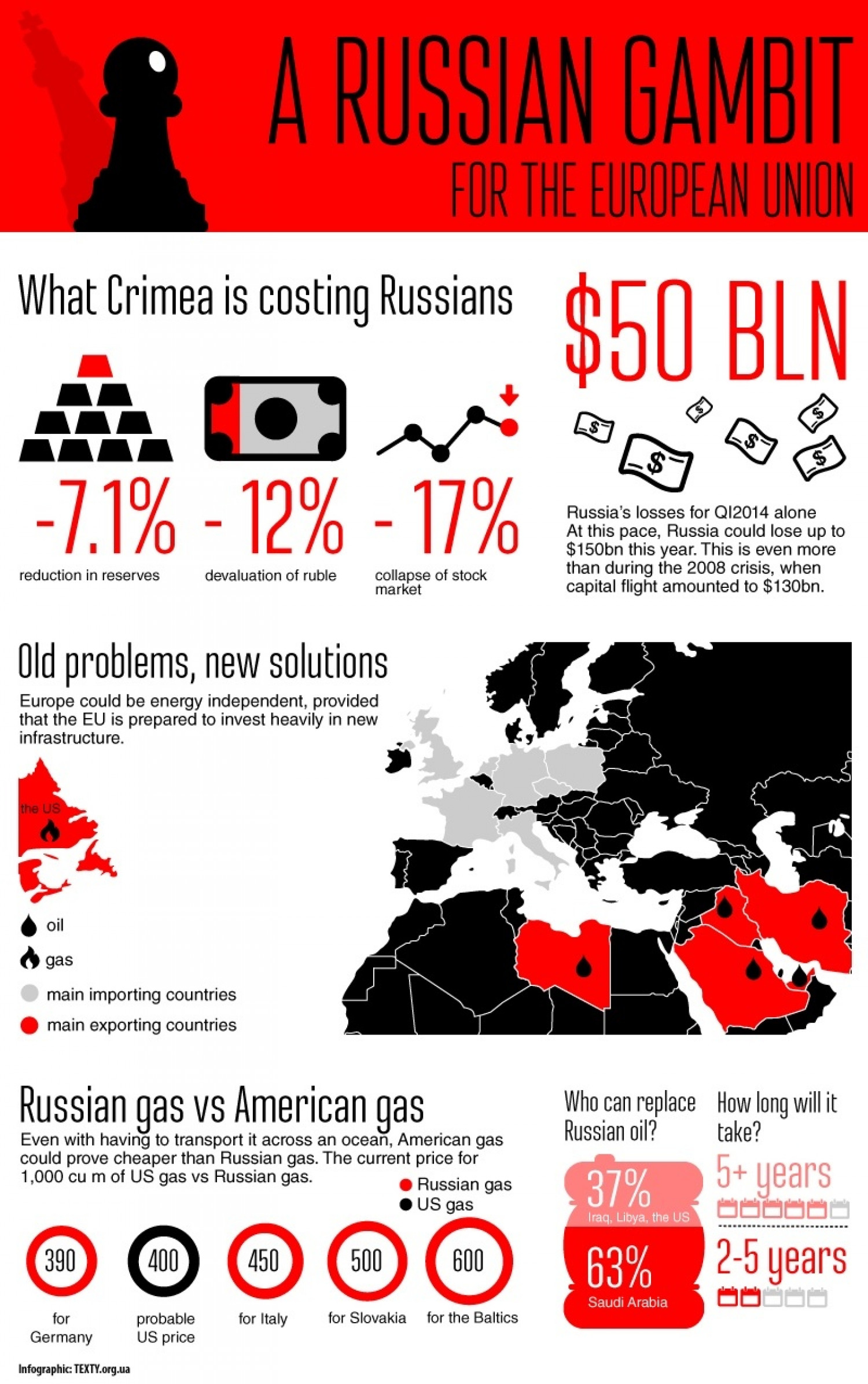 A Russian Gambit for the European Union Infographic