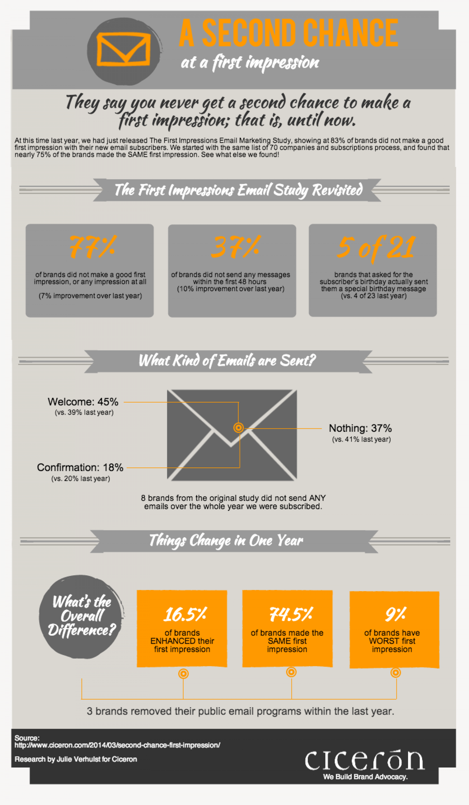 A Second Chance at an Email Marketing First Impression Infographic