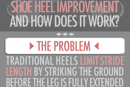 A Shoe Heel worth $18.8 Billion to the US Economy Infographic