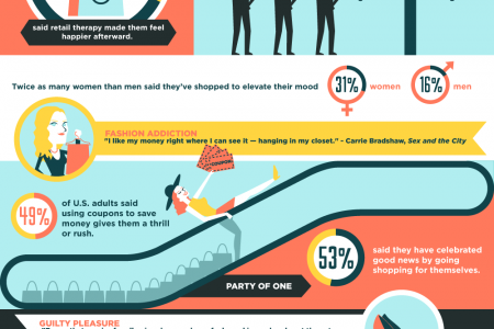 A Shopper's High: Are We Shopping Ourselves Out of a Bad Mood? Infographic