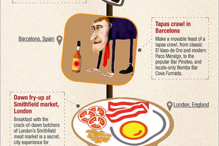 A Short Excerpt from a Foodie's Infinite Bucket List Infographic