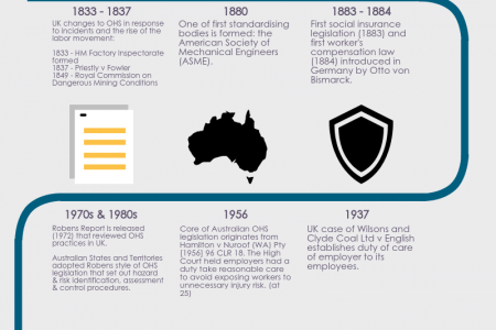 A Short History of Australian Occupational Health and Safety Infographic