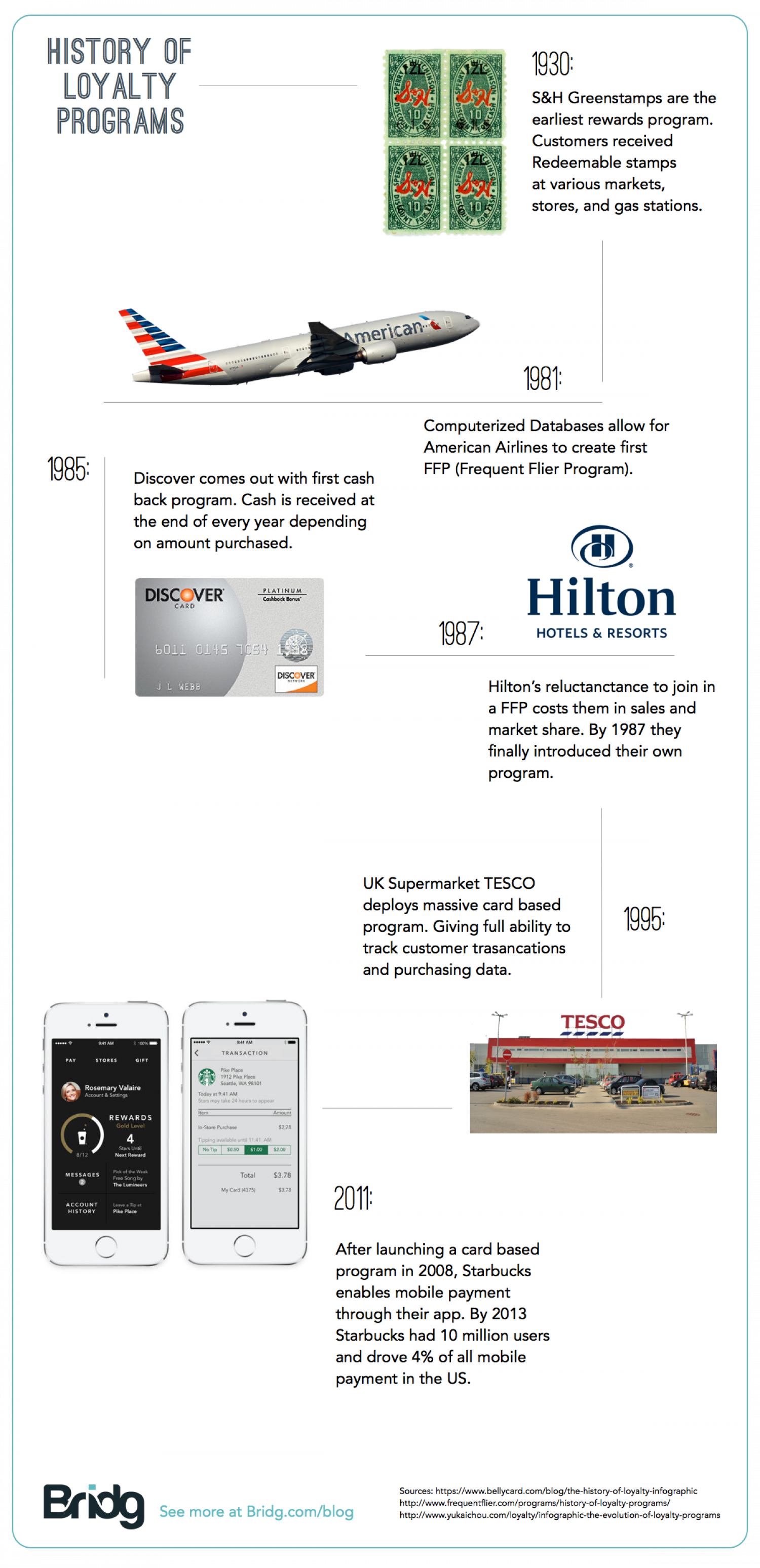A Short History of Loyalty Programs Infographic