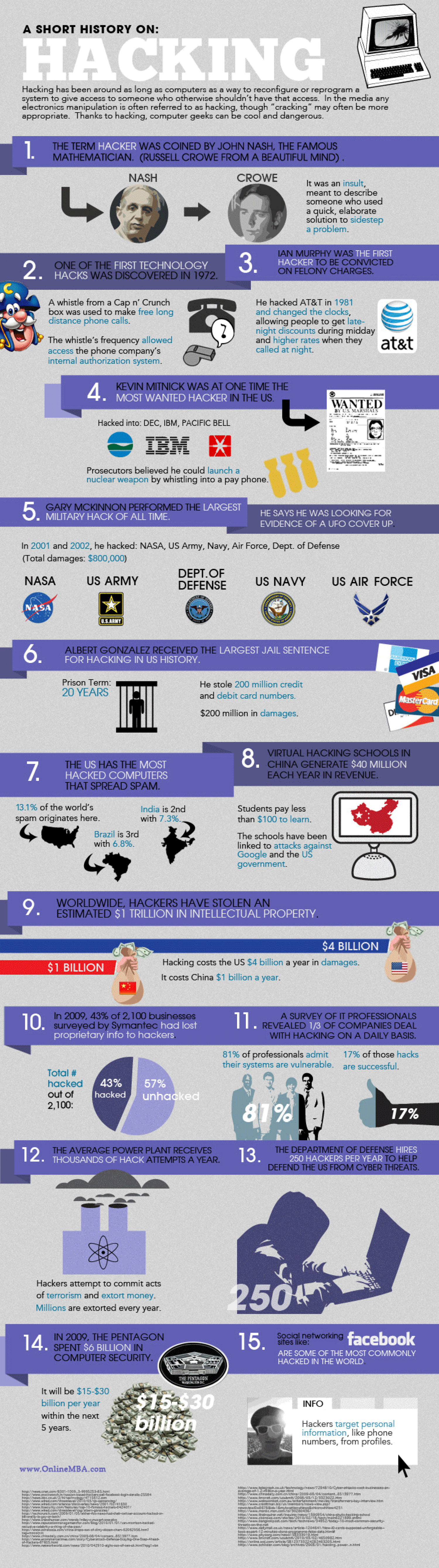 A Short History on Hacking Infographic