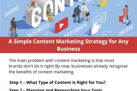 A Simple Content Marketing Strategy for Any Business Infographic