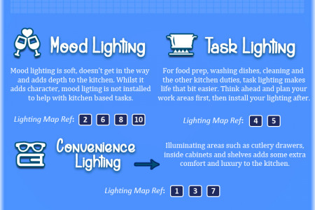 A Simple Design Guide for Kitchen Lighting Infographic