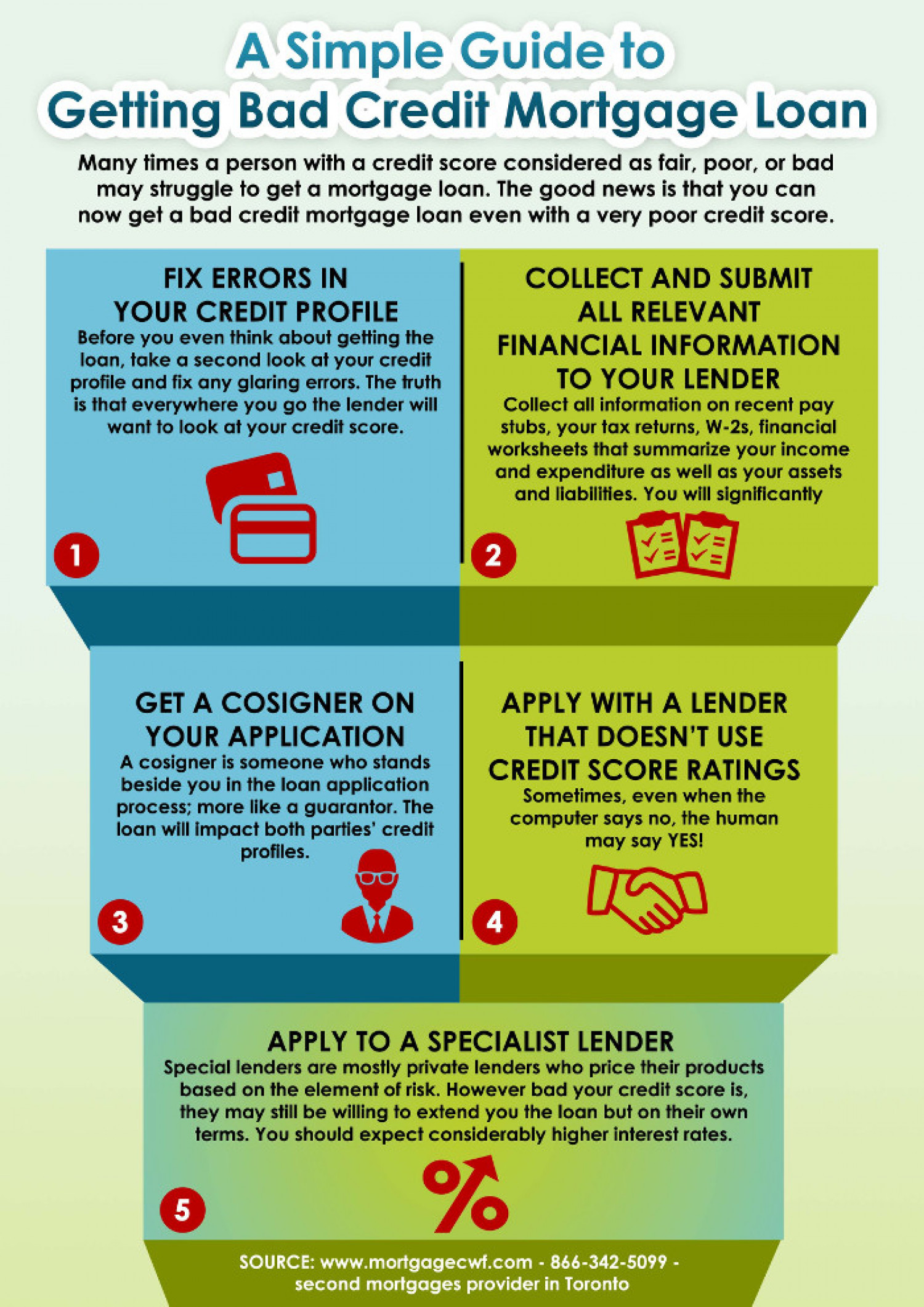 A Simple Guide to Getting Bad Credit Mortgage Loan | Visual.ly