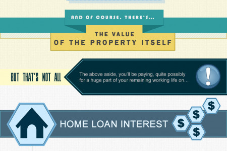 A Singaporean Guide to Home Buying Fees & Charges Infographic