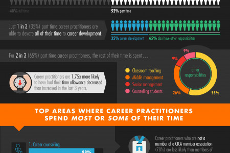 A Snapshot of Career Practitioners in Australia Infographic