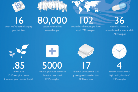 A snapshot of Truehope Infographic