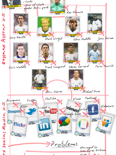 A Social Media World Cup INFOGRAPHIC: Lessons in Team Tactics and Squad Selection Infographic