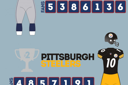A Social Super Bowl - But Who Wins? Infographic