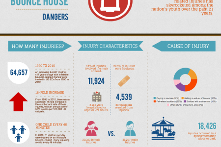 A Startling Look at Bounce House Dangers Infographic